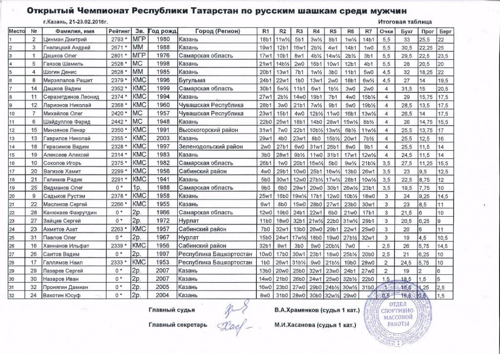 Таблица с печатью мужчины